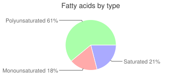 Noodles, dry, somen, japanese, fatty acids by type