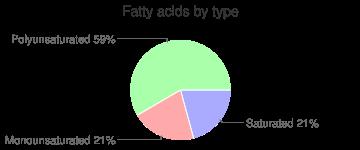 Lime juice, raw, fatty acids by type