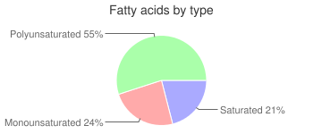 Sun-dried tomatoes, fatty acids by type