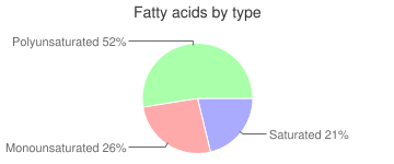 Babyfood, dry fortified, Multigrain whole grain cereal, fatty acids by type