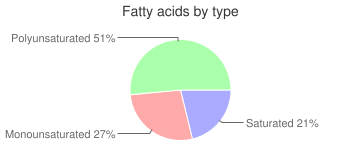 Crustaceans, raw, dungeness, crab, fatty acids by type