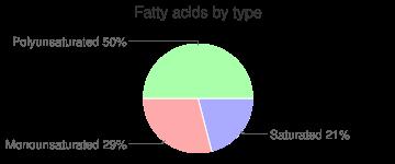 Chard, raw, fatty acids by type