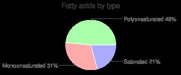 Burdock root, raw, fatty acids by type