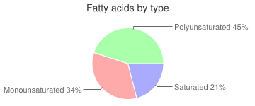 Roe, cooked, shad, fatty acids by type