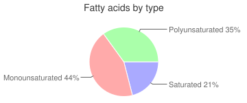 Margarine-like, soybean oil and butter, margarine-butter blend, fatty acids by type