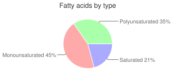 Fish, not specified as to cooking method, cooked, not specified as to type, fatty acids by type