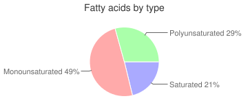 Margarine, sauces and candy, use for baking, soy and partially hydrogenated soy oil, industrial, fatty acids by type