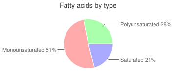 Peanut butter, vitamin and mineral fortified, fatty acids by type