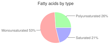 Peanut butter, without salt, smooth style, fatty acids by type