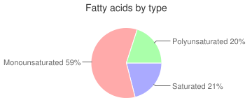 Crackers, with peanut butter filling, sandwich, standard snack-type, fatty acids by type