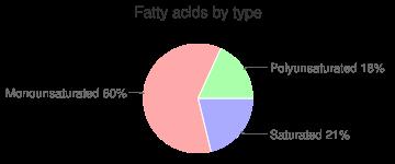 Avocados, Florida, raw, fatty acids by type