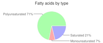 Carrots, raw, baby, fatty acids by type