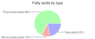 Broccoli, raw, leaves, fatty acids by type