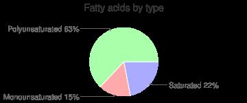 Beverages, powder, lemonade-flavor drink, fatty acids by type
