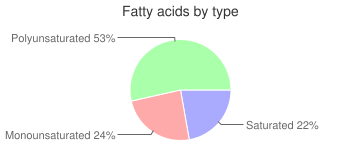 Figs, raw, fatty acids by type