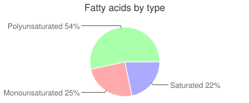 Pancakes, incomplete, dry mix, whole-wheat, fatty acids by type