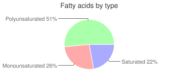 Beets, solids and liquids, regular pack, canned, fatty acids by type