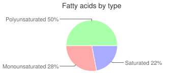 Cereal (Kashi 7 Whole Grain Puffs), fatty acids by type