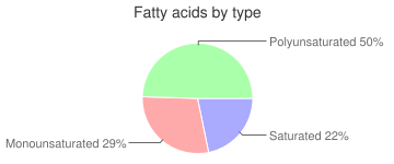Pancakes, incomplete, dry mix, buckwheat, fatty acids by type