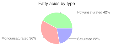 Chocolate milk, made from dry mix with non-dairy milk, fatty acids by type