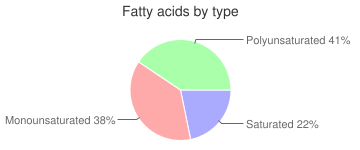 Fish, dry heat, cooked, farmed, Atlantic, salmon, fatty acids by type