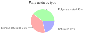 Oranges, navels, raw, fatty acids by type