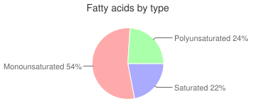 Oil, teaseed, fatty acids by type