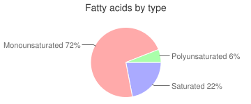 Olives, black, fatty acids by type