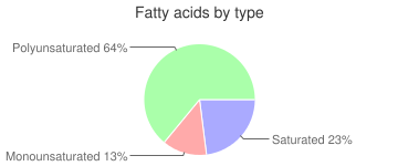 Crackers, low-sodium, fat-free, saltines, fatty acids by type