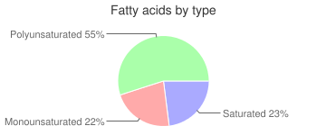 Beverages, Protein powder soy based, fatty acids by type