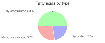 Beets, raw, fatty acids by type