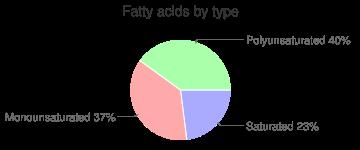 Fish, raw, wild, rainbow, trout, fatty acids by type