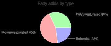 Fish, dry heat, cooked, sockeye, salmon, fatty acids by type