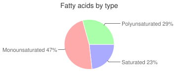 Caramel with nuts, chocolate covered, fatty acids by type
