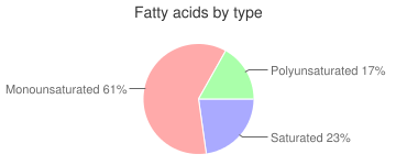 Fish oil, herring, fatty acids by type