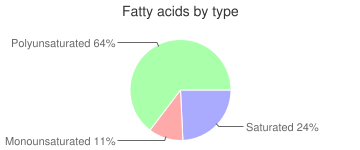 Peas and carrots, unprepared, frozen, fatty acids by type