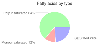 Peas and carrots, solids and liquids, regular pack, canned, fatty acids by type