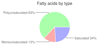 Peas and onions, unprepared, frozen, fatty acids by type