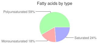 Cereal (General Mills Chex Wheat), fatty acids by type