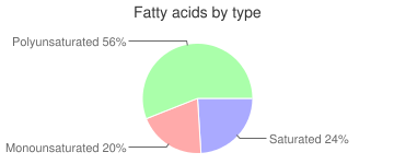 Chives, freeze-dried, fatty acids by type
