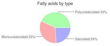 Cereals, without salt, cooked with water (includes boiling and microwaving), unenriched, regular and quick, oats, fatty acids by type