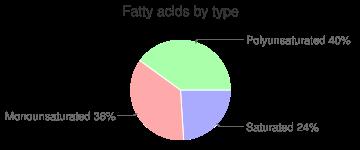Tangerine juice, raw, fatty acids by type