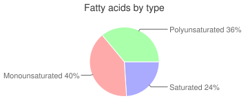 Margarine-like, with added vitamin D, with salt, unspecified oils, approximately 37% fat, vegetable oil spread, fatty acids by type