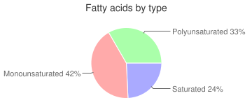Chicken breast, skin / coating not eaten, coated, baked, fatty acids by type
