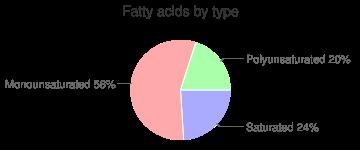 Sugar-apples, raw, (sweetsop), fatty acids by type