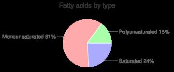 Fish, smoked, sablefish, fatty acids by type