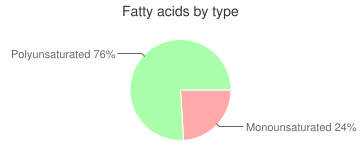 Bread, whole wheat, french or vienna, fatty acids by type