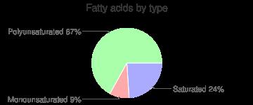Turnip greens and turnips, unprepared, frozen, fatty acids by type