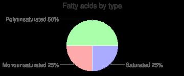 Waffles, ready-to-heat, frozen, lowfat, whole wheat, fatty acids by type