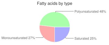 Crackers, regular, cheese, fatty acids by type